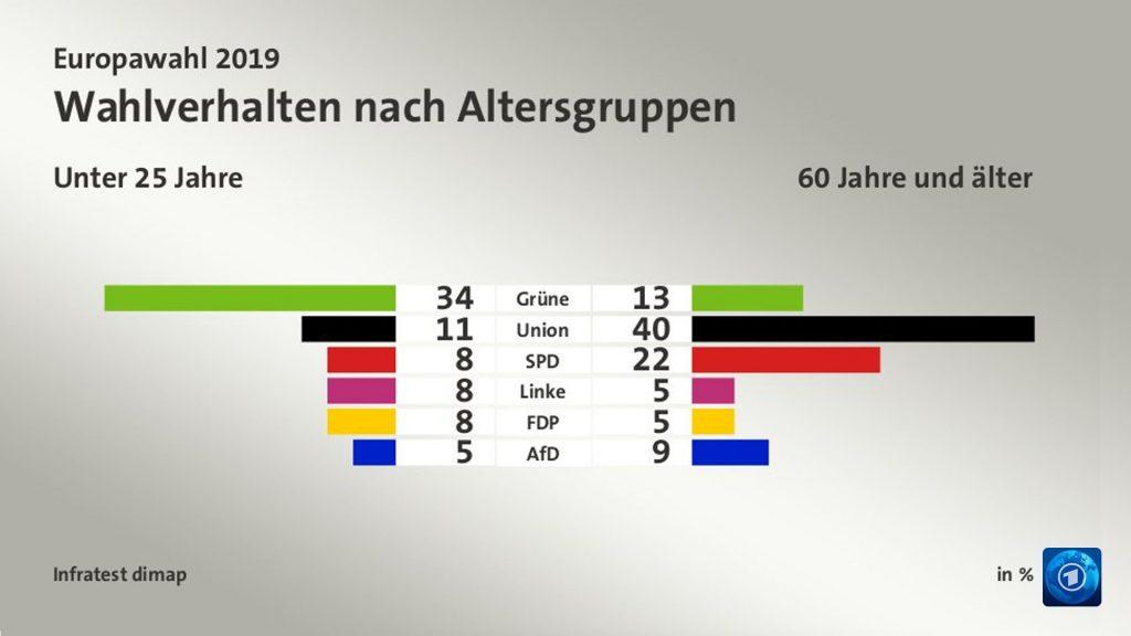 Wahlverhalten nach Altersgruppen: Unter 25 Jahre: CDU 11% Grüne 34% 60 Jahre und älter: CDU 40% Grüne 13%