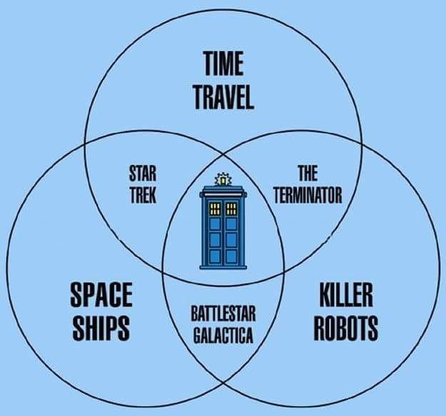 Time Travel + Space Ships + Killer Robots