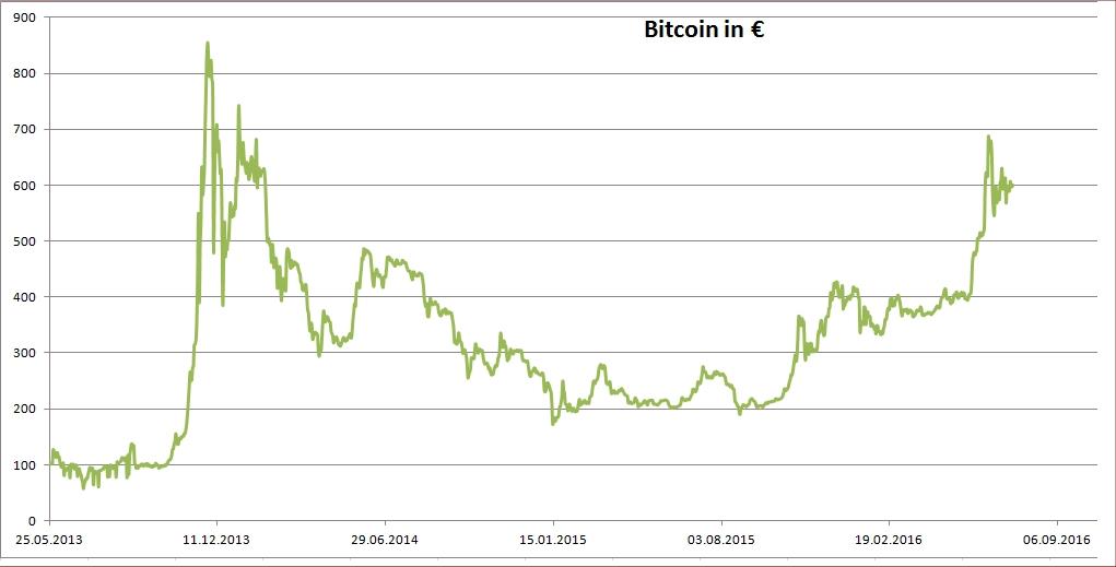 Bitcoin Kurshistorie seit 25.5.2013 (Datenquelle: finanzen.net)