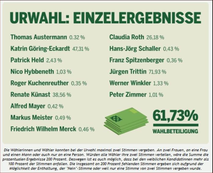 Grüne Urwahl - Einzelergebnisse