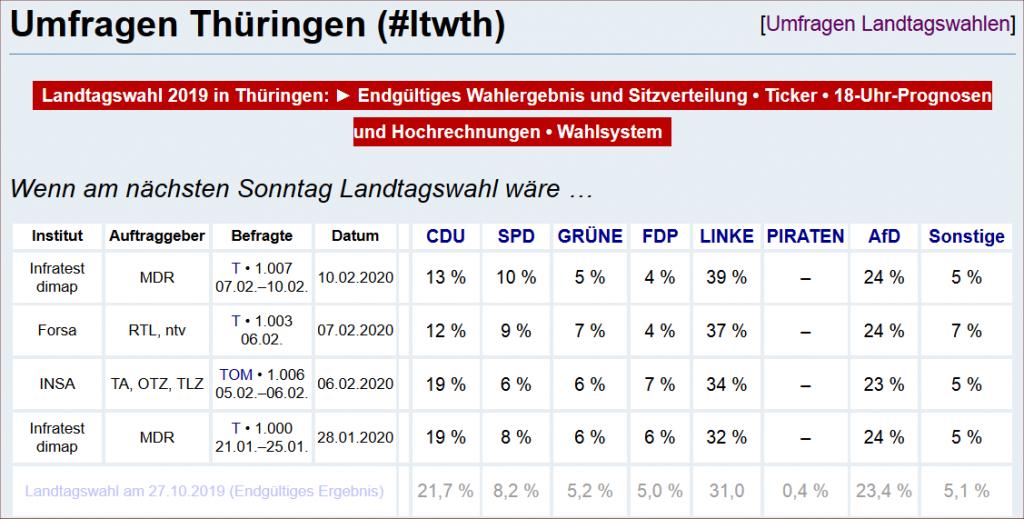 Umfragen Thüringen Februar 2020