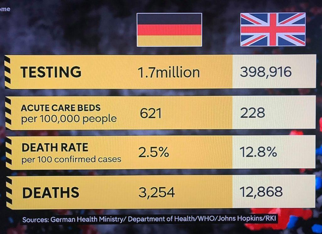 Vergleich UK - D