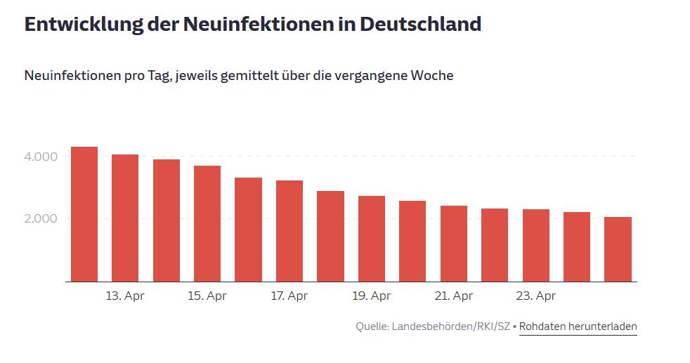 Die Entwicklung in Deutschland im April