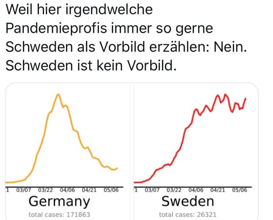 Entwicklung der Corona-Infizierten in Deuschland und Schweden (Kurven)