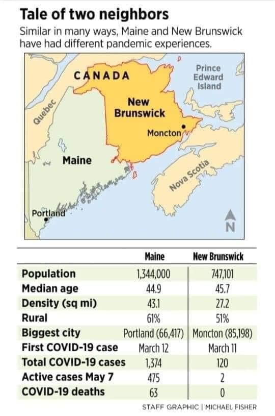 Kanada (New Brunswick) vs. USA (Maine)