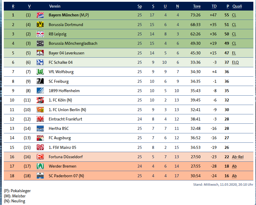 Bundesliga-Tablelle 6.5.2020