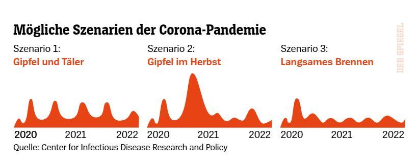 3 Szenarien zur Weiterentwicklung der Pandemie.