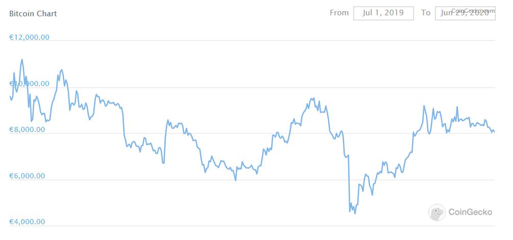 1 Jahr Bitcoin Kurs