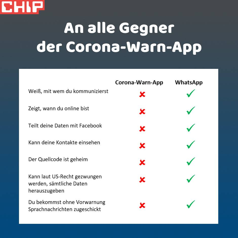 Corona Warn App vs. WhatsApp
