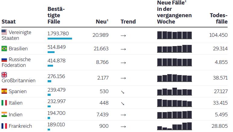 Top-Länder - Deutschland ist verschwunden