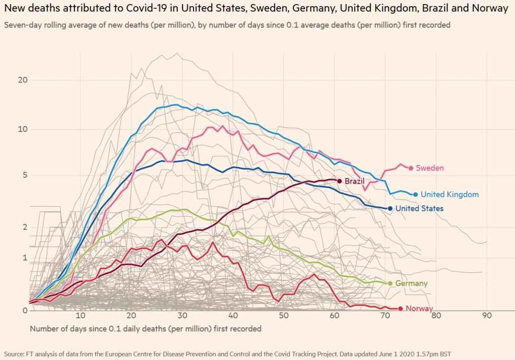 Corona-Tote in ausgewählten Ländern u.a. Schweden