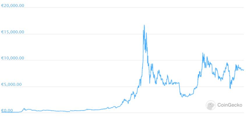 Entwicklung des Bitcoin-Kurs in den letzten Jahren