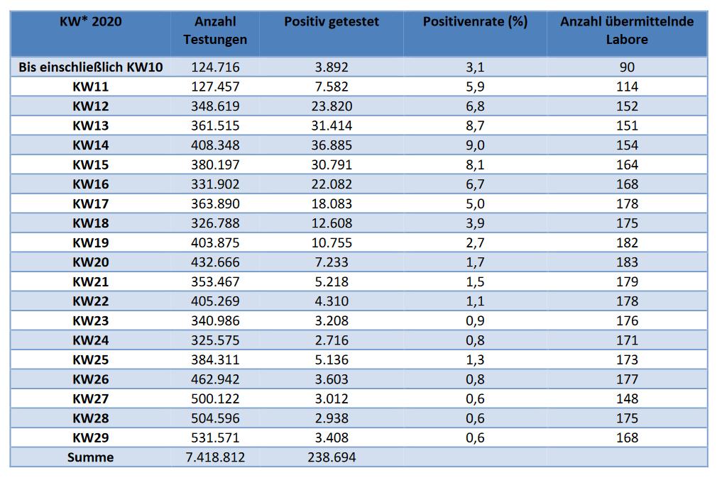 Teststatistikern KW29