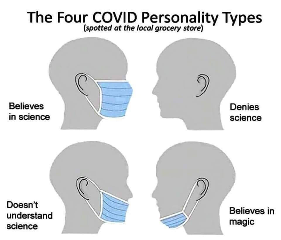 Covid Personalities