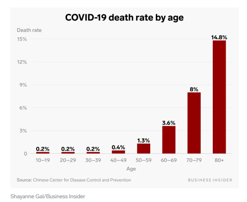 Corona Death by age in China.