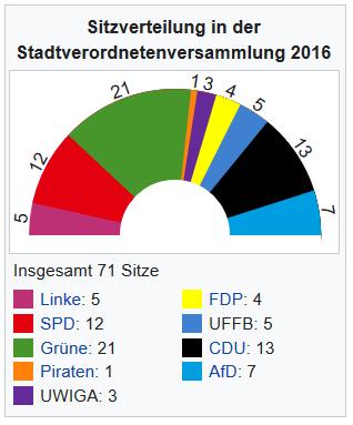 Siztverteilung im Rat der Stadt Darmstadt nach der Kommunalwahl 2016