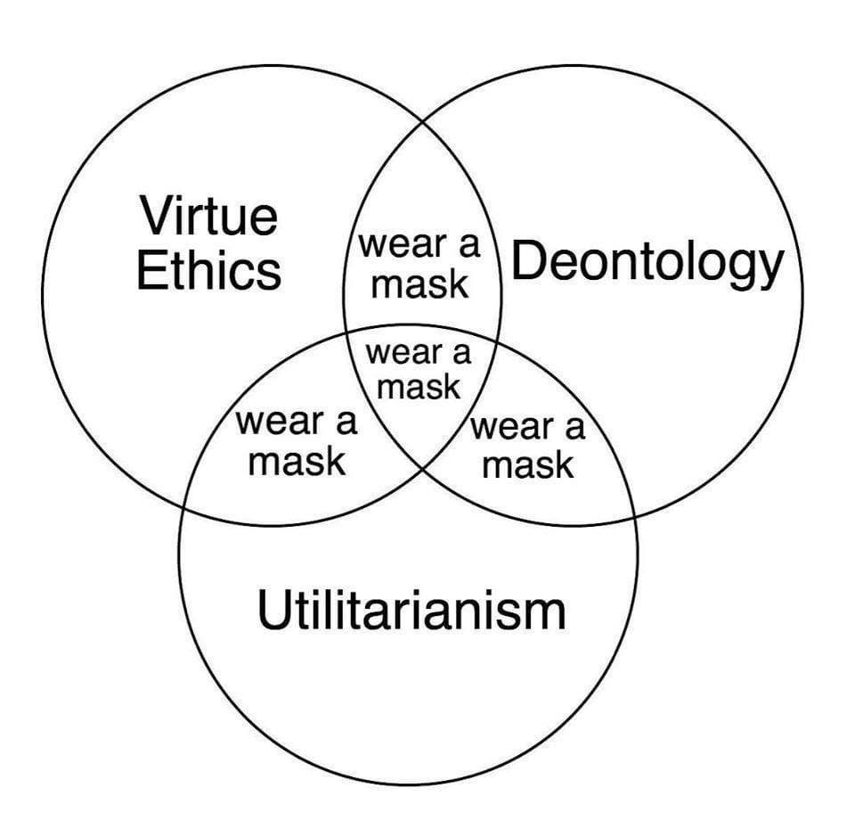 Virtue Ethics - Deontology - Utilarism