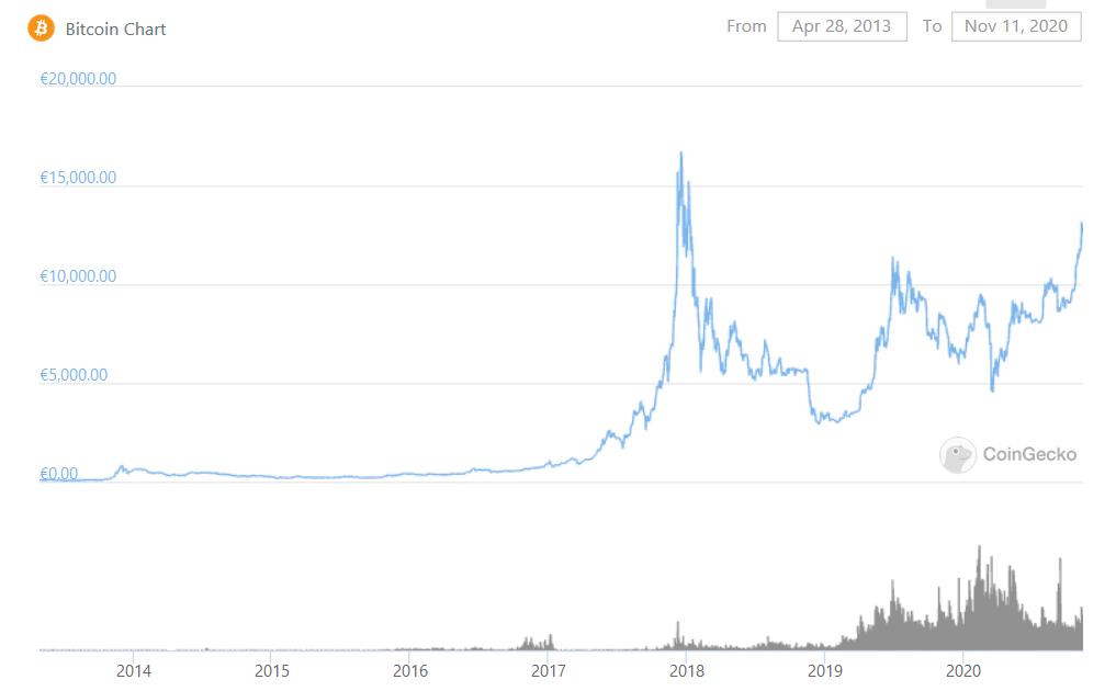 Bitcoin Kursverlauf 2013-2020