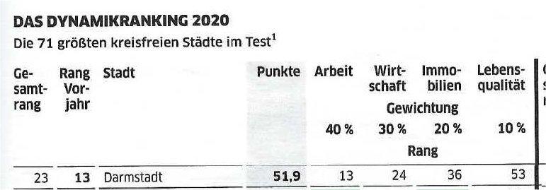 Dynamik-Ranking 2020: Darmstadt auf Platz 23