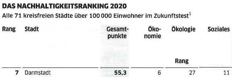 NAchhaltigkeits-Ranking 2020: Darmstadt auf Platz 7