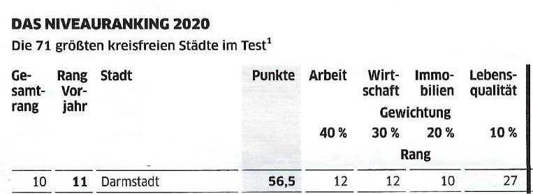 Niveau-Ranking 2020: Darmstadt auf Platz 10