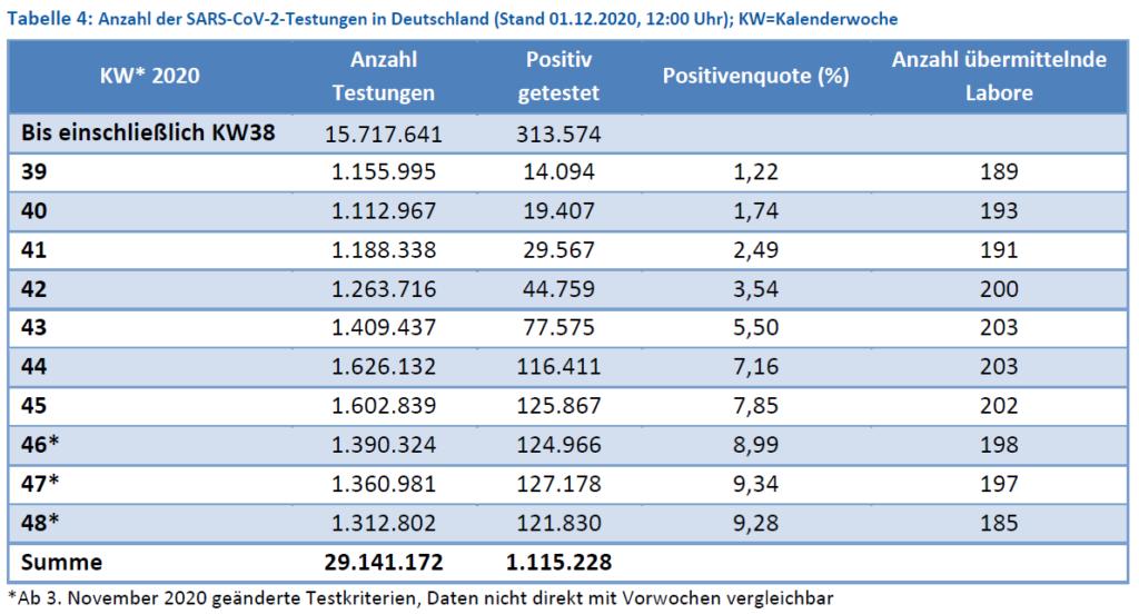 Teststatistik KW 48