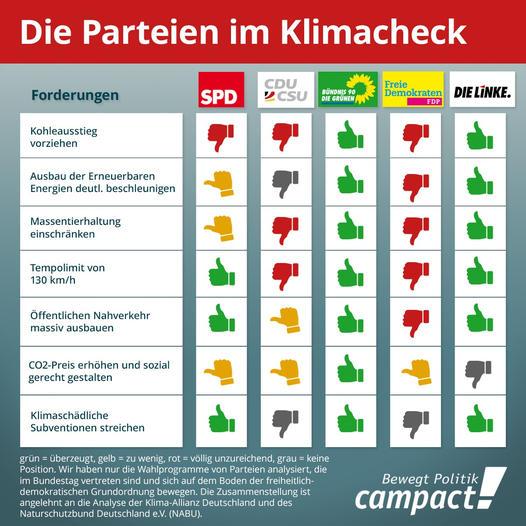 Kliam-Checlk Bewertung von campact